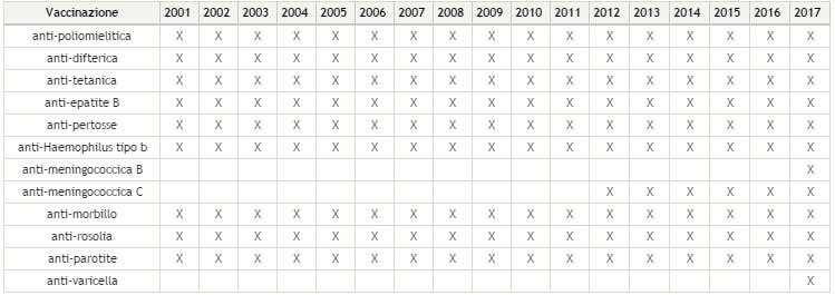 Vaccini-tabella